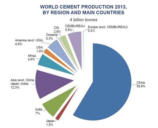 india cements production capacity